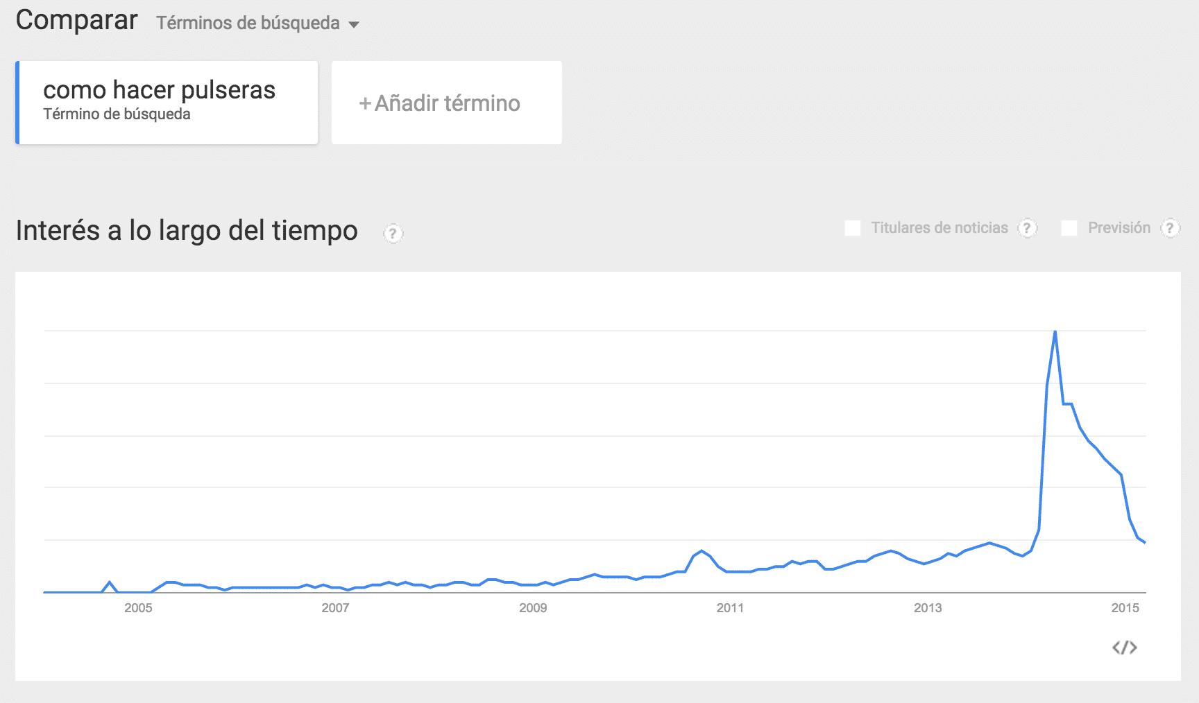 Trend de tendencia descendiente en búsquedas
