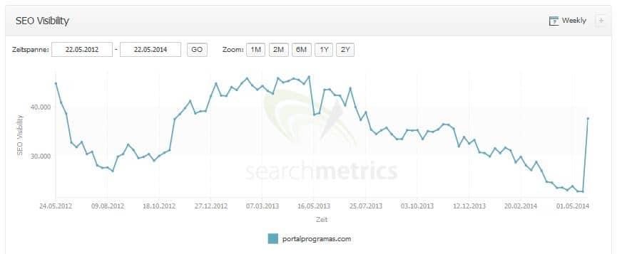 aumento de tráfico de portalprogramas