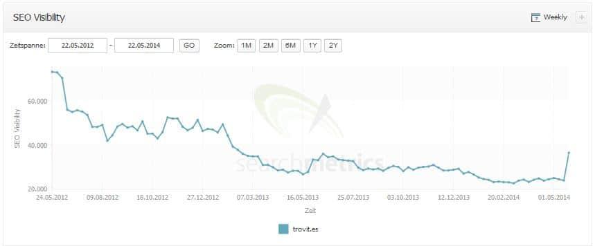 aumento en google de trovit