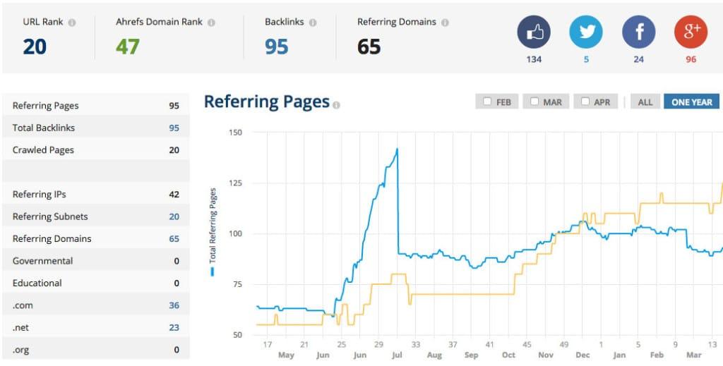 analisis del blog de recetas