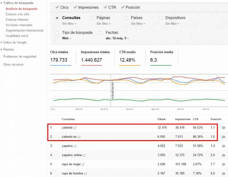 Webmaster Tools Zalando
